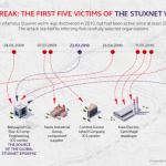 The first five victims of the Stuxnet worm