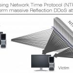 NTP critical vulnerability, solved by OS X update