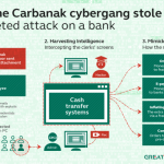 The Carbanak hacking group stole $1 billion from the accounts of several banks